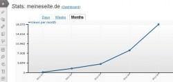WordPress.com Stats - Statistiktool für WordPress
