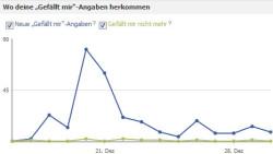 Facebook Fans Statistik. Screenshot.