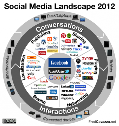 Social SEO im Jahr 2012
