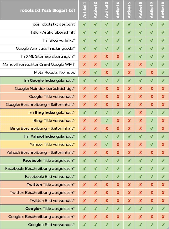 Per robots.txt gesperrte Blogartikel in WordPress. Wie verhalten sich Suchmaschinen?