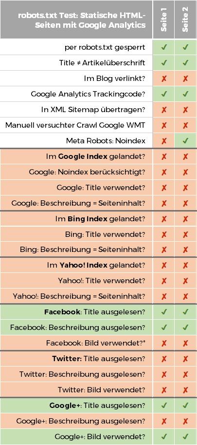Per robots.txt gesperrte statische HTML-Seiten, die einen Google Analytics Trackingcode eingebaut hatten