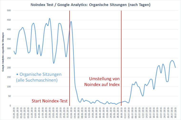 Suchmaschinen Noindex Test: Auswertung der organischen Sitzungen aus Google Analytics (nach Tagen)