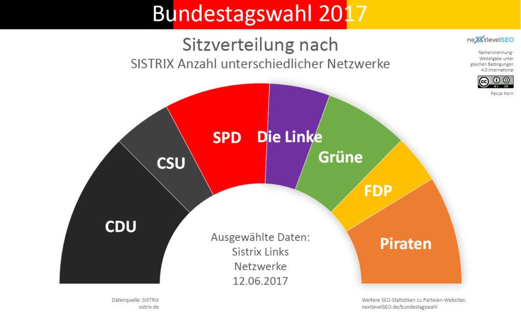 Anzahl aller Backlinks von versch. Netzwerken der Parteien, übertragen auf deren Sitzverteilung. Bild: Pascal Horn / nextlevelSEO.de (CC-BY-SA 4.0)