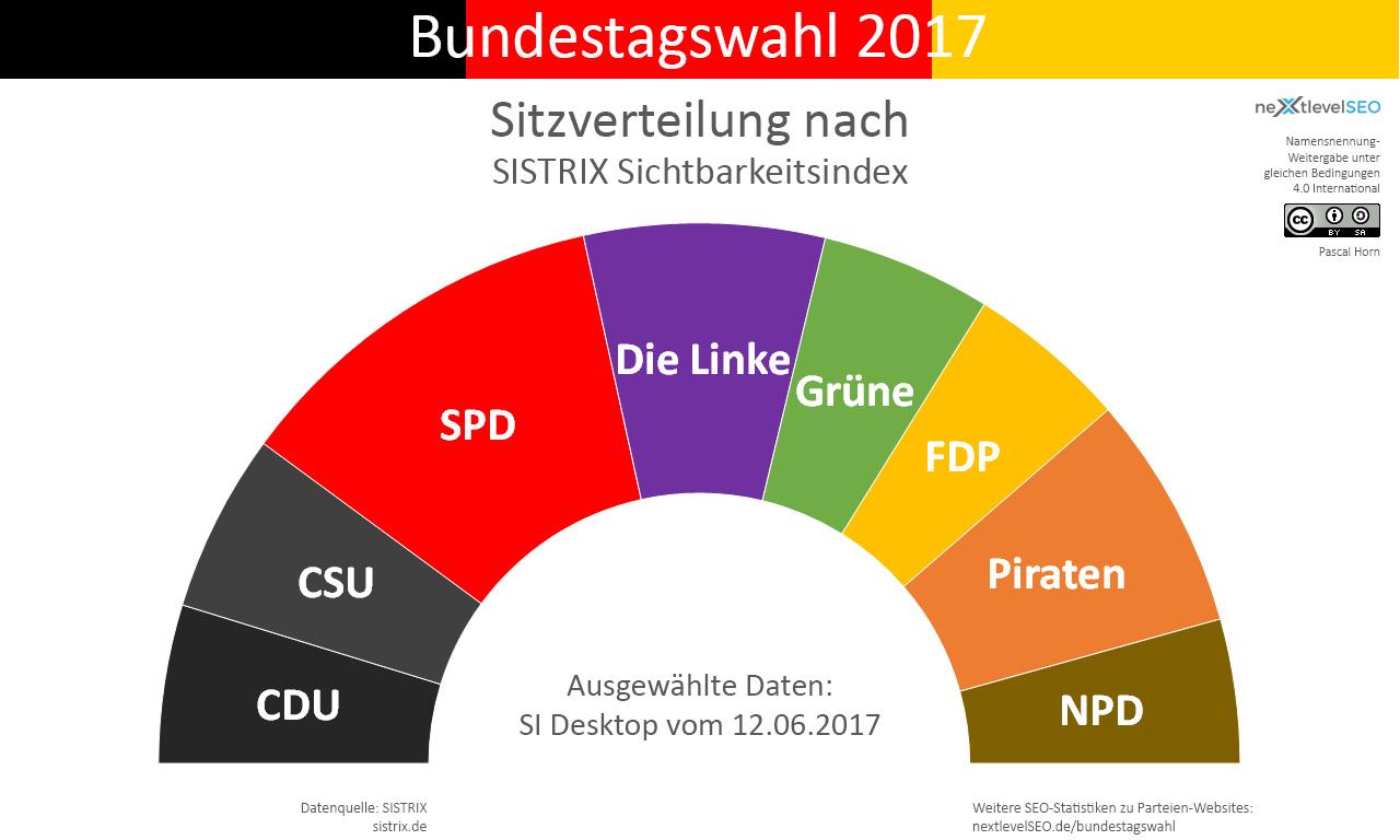 SISTRIX Sichtbarkeitsindex, übertragen auf die Bundesparteien und deren Sitzverteilung. Bild: Pascal Horn / nextlevelSEO.de (CC-BY-SA 4.0)