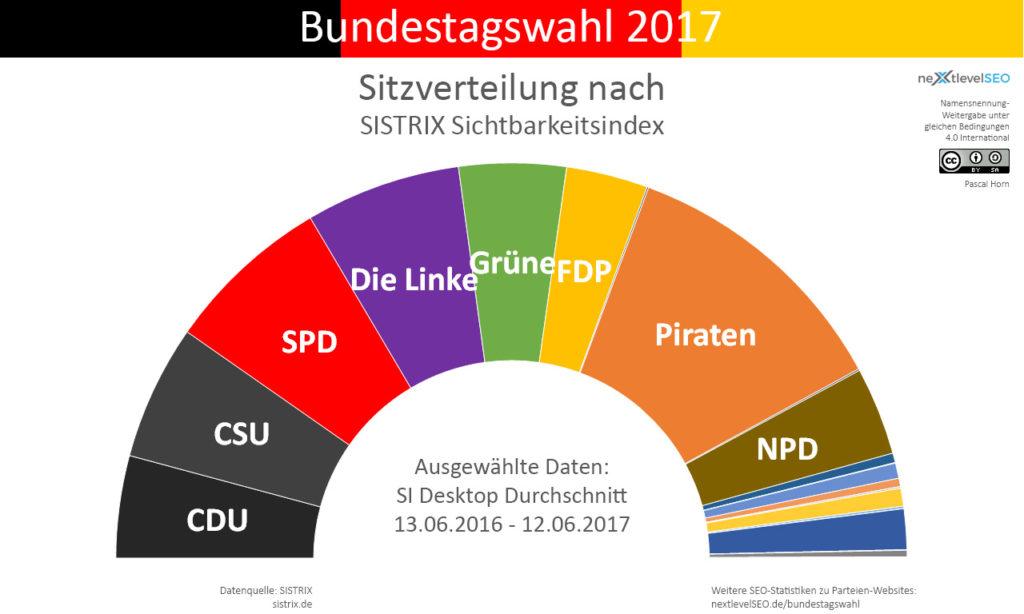 Sichtbarkeitsindex, übertragen auf die Bundesparteien und deren Sitzverteilung (ohne 5-Prozent-Hürde). Bild: Pascal Horn / nextlevelSEO.de (CC-BY-SA 4.0)