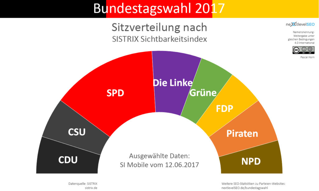SISTRIX mobiler Sichtbarkeitsindex, übertragen auf die Bundesparteien und deren Sitzverteilung. Bild: Pascal Horn / nextlevelSEO.de (CC-BY-SA 4.0)